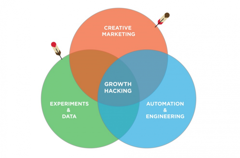 growth-hacking-1-768x505